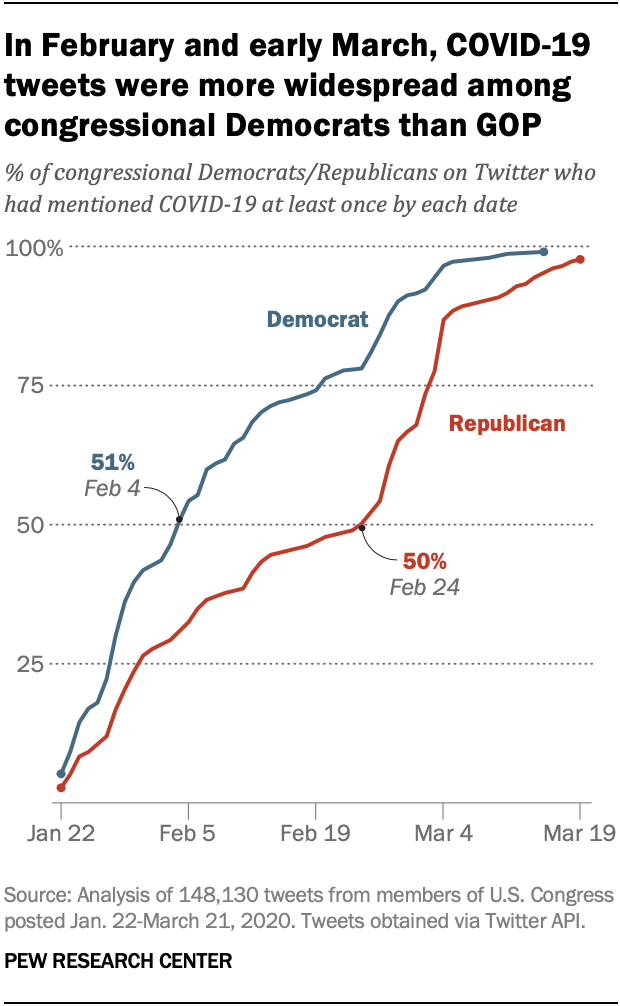 In February and early March, COVID-19 tweets were more widespread among congressional Democrats than GOP