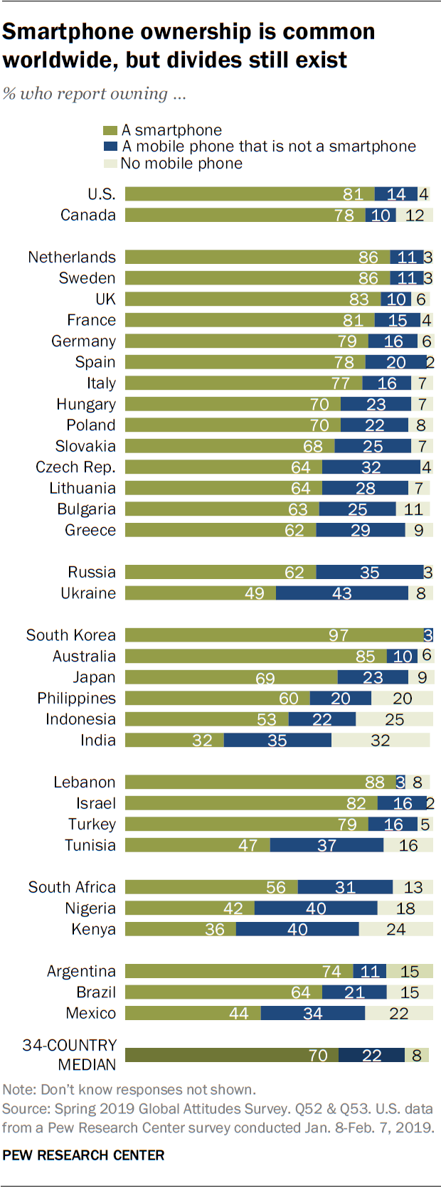Smartphone ownership is common worldwide, but divides still exist