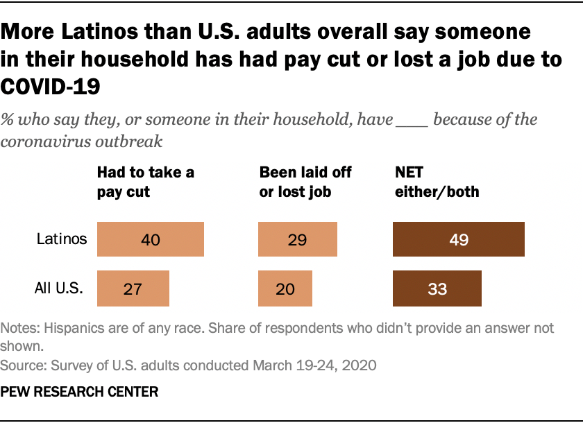 Covid 19 Pay Cuts Job Losses Hit Hispanics More Than Americans Overall Pew Research Center