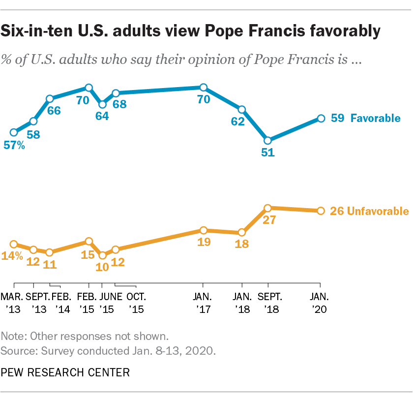 Six-in-ten U.S. adults view Pope Francis favorably