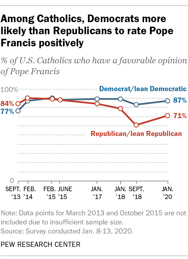 Among Catholics, Democrats more likely than Republicans to rate Pope Francis positively