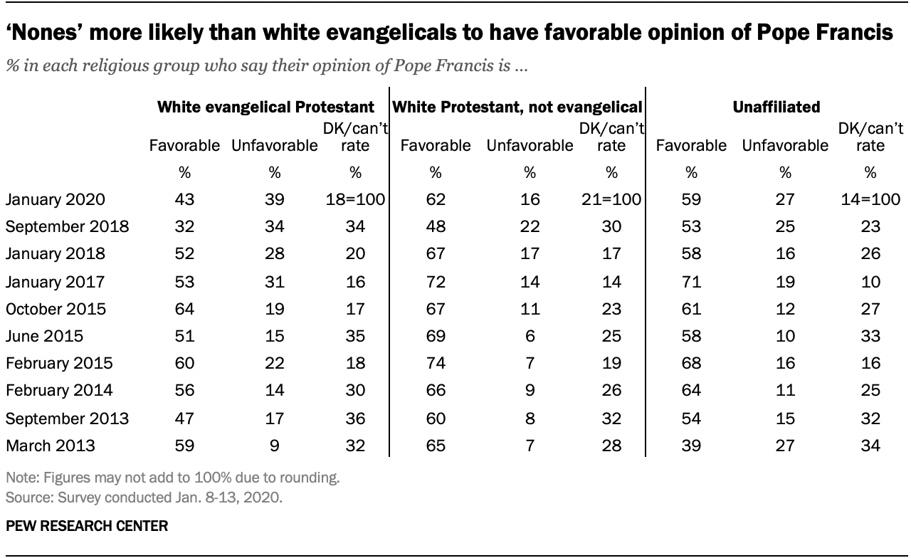 'Nones' more likely than white evangelicals to have favorable opinion of Pope Francis