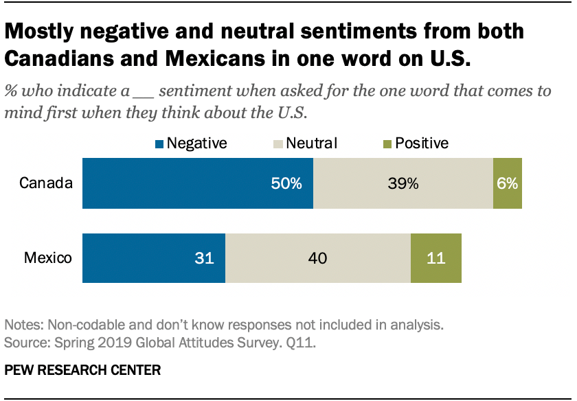 Mostly negative and neutral sentiments from both Canadians and Mexicans in one word on U.S.