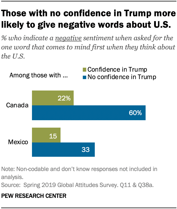 Those with no confidence in Trump more likely to give negative words about U.S.