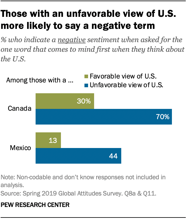 Those with an unfavorable view of U.S. more likely to say a negative term