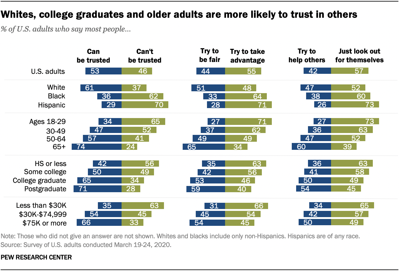 Whites, college graduates and older adults are more likely to trust in others