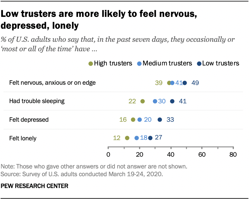 Low trusters are more likely to feel nervous, depressed, lonely
