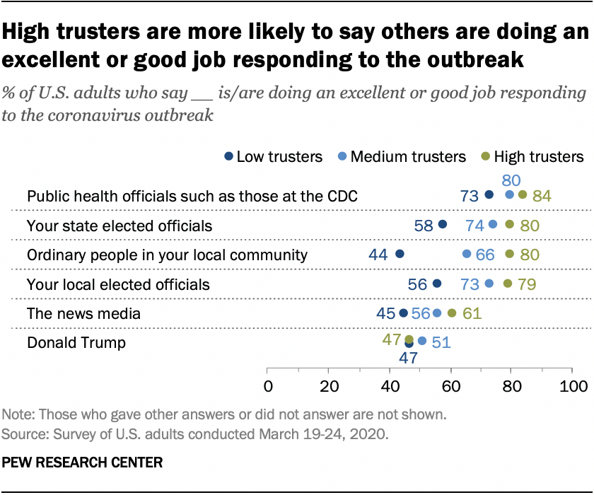 High trusters are more likely to say others are doing an excellent or good job responding to the outbreak