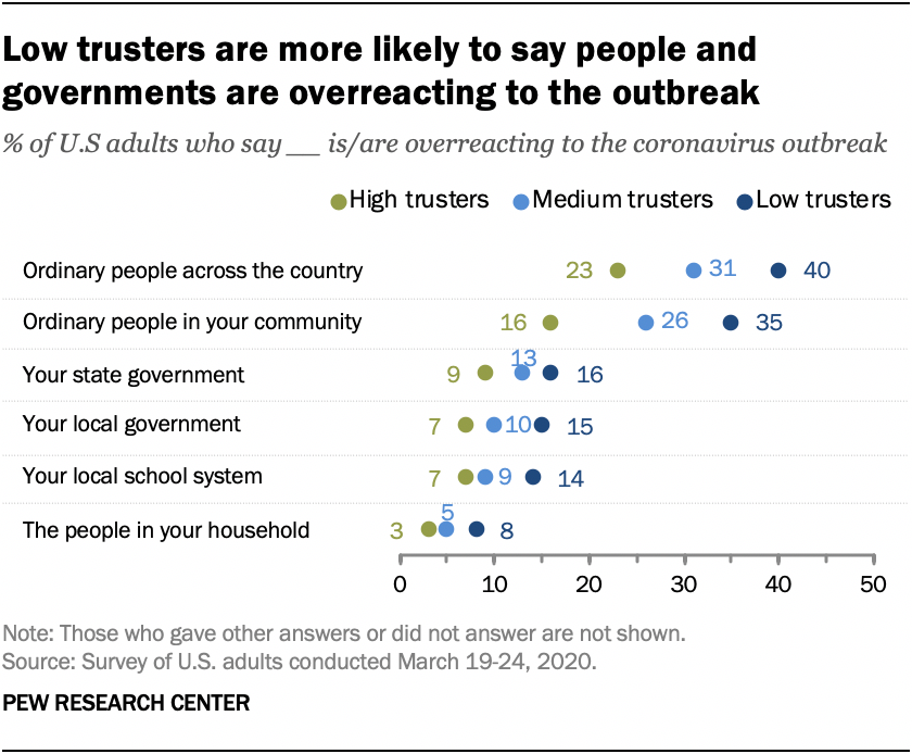 Low trusters are more likely to say people and governments are overreacting to the outbreak