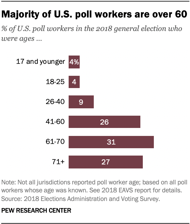 Majority of U.S. poll workers are over 60