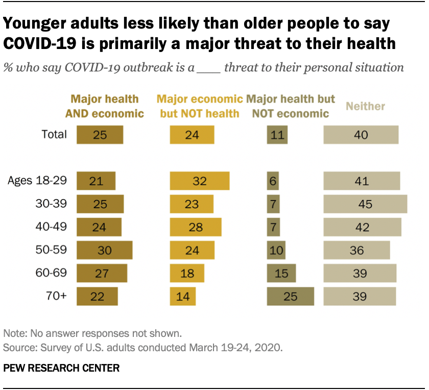 Younger adults less likely than older people to say COVID-19 is primarily a major threat to their health