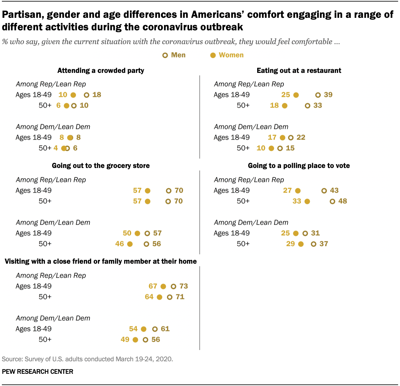 Partisan, gender and age differences in Americans' comfort engaging in a range of different activities during the coronavirus outbreak