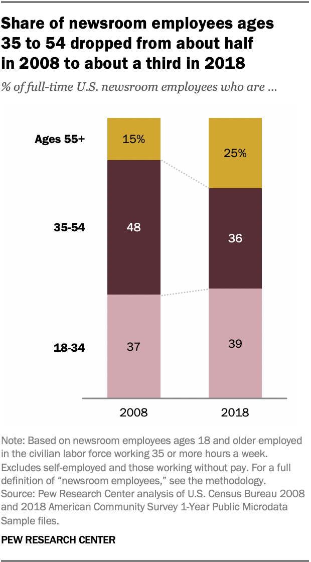 Share of newsroom employees ages 35 to 54 dropped from about half in 2008 to about a third in 2018