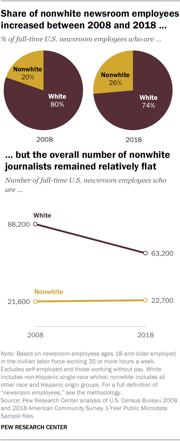 Share of nonwhite newsroom employees increased between 2008 and 2018, but the overall number of nonwhite journalists remained relatively flat