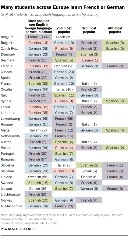 Many students across Europe learn French or German