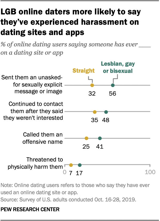 LGB online daters more likely to say they've experienced harassment on dating sites and apps