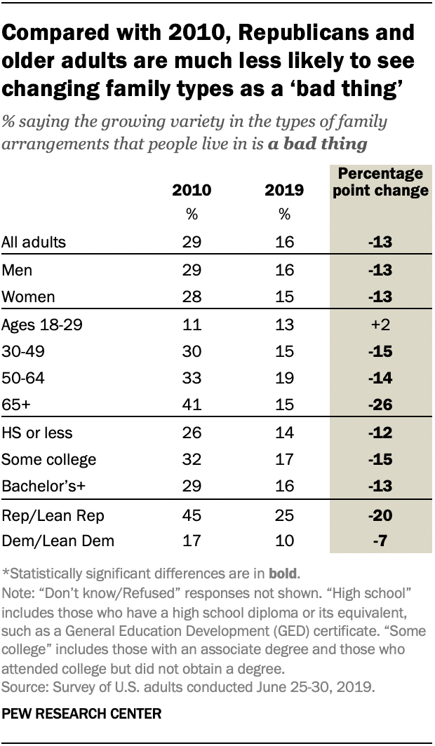 Compared with 2010, Republicans and older adults are much less likely to see changing family types as a 'bad thing'