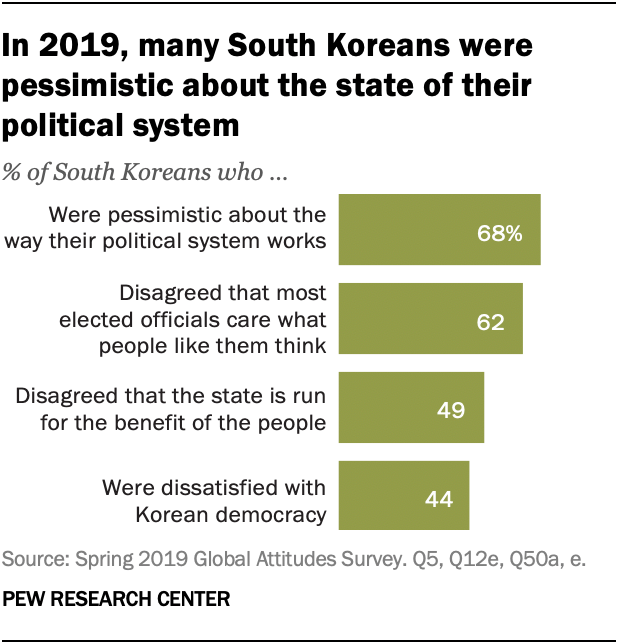 In 2019, many South Koreans were pessimistic about the state of their political system