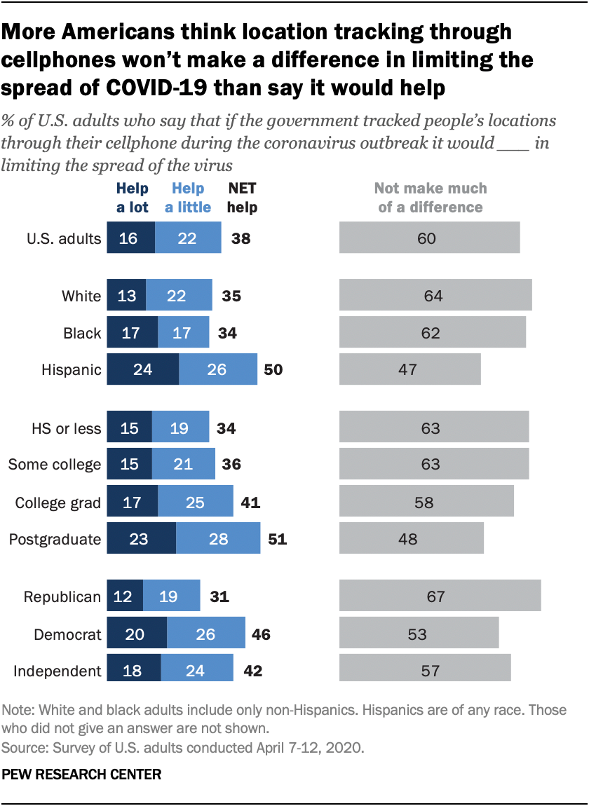 More Americans think location tracking through cellphones won't make a difference in limiting the spread of COVID-19 than say it would help