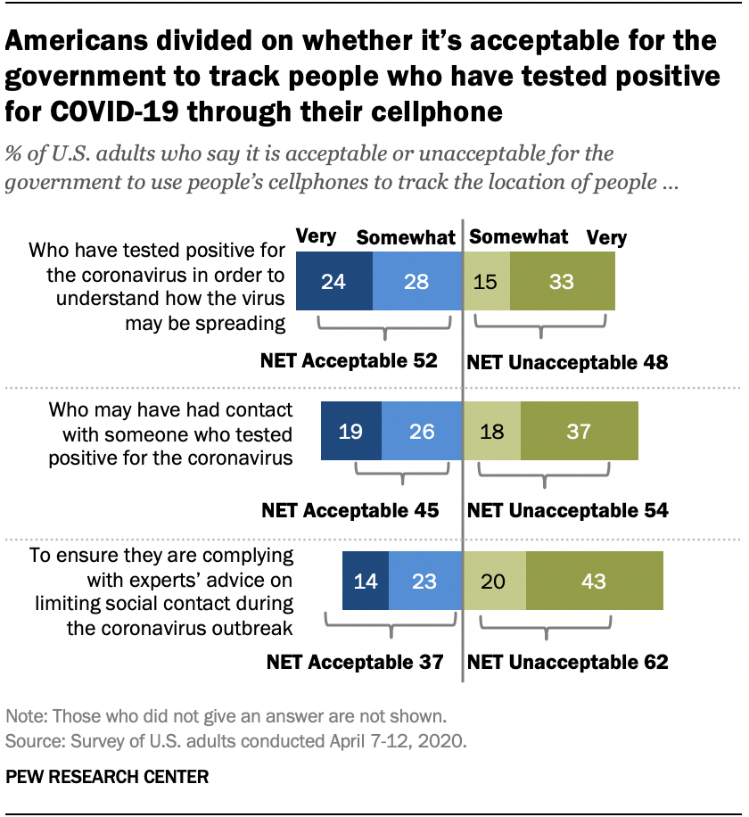 Americans divided on whether it's acceptable for the government to track people who have tested positive for COVID-19 through their cellphone