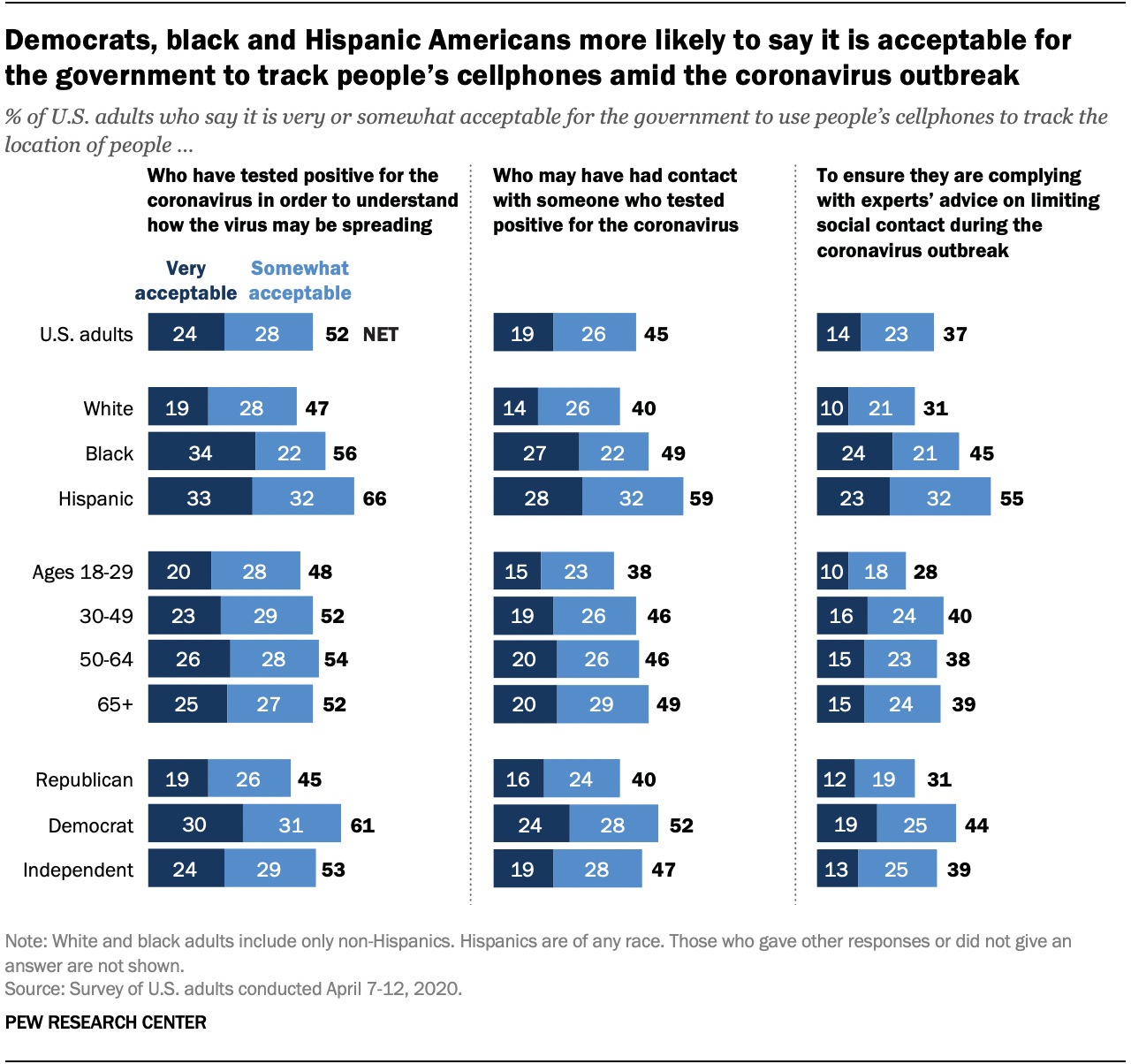 Democrats, black and Hispanic Americans more likely to say it is acceptable for the government to track people's cellphones amid the coronavirus outbreak