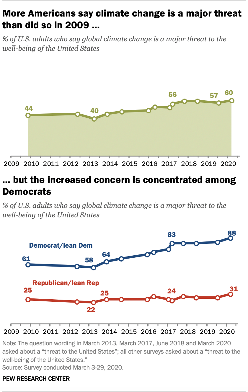 More Americans say climate change is a major threat than did so in 2009, but the increased concern is concentrated among Democrats