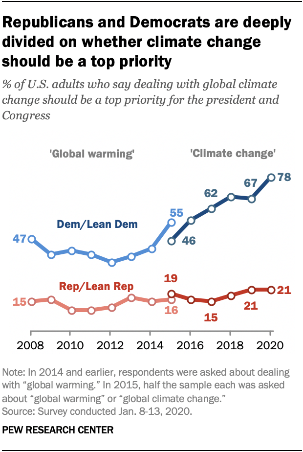 Republicans and Democrats are deeply divided on whether climate change should be a top priority