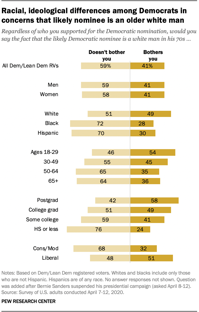 Racial, ideological differences among Democrats in concerns that likely nominee is an older white man