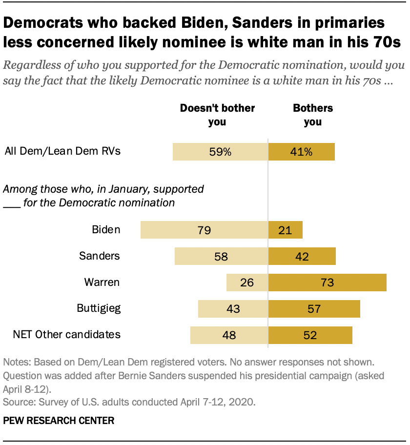 Democrats who backed Biden, Sanders in primaries less concerned likely nominee is white man in his 70s