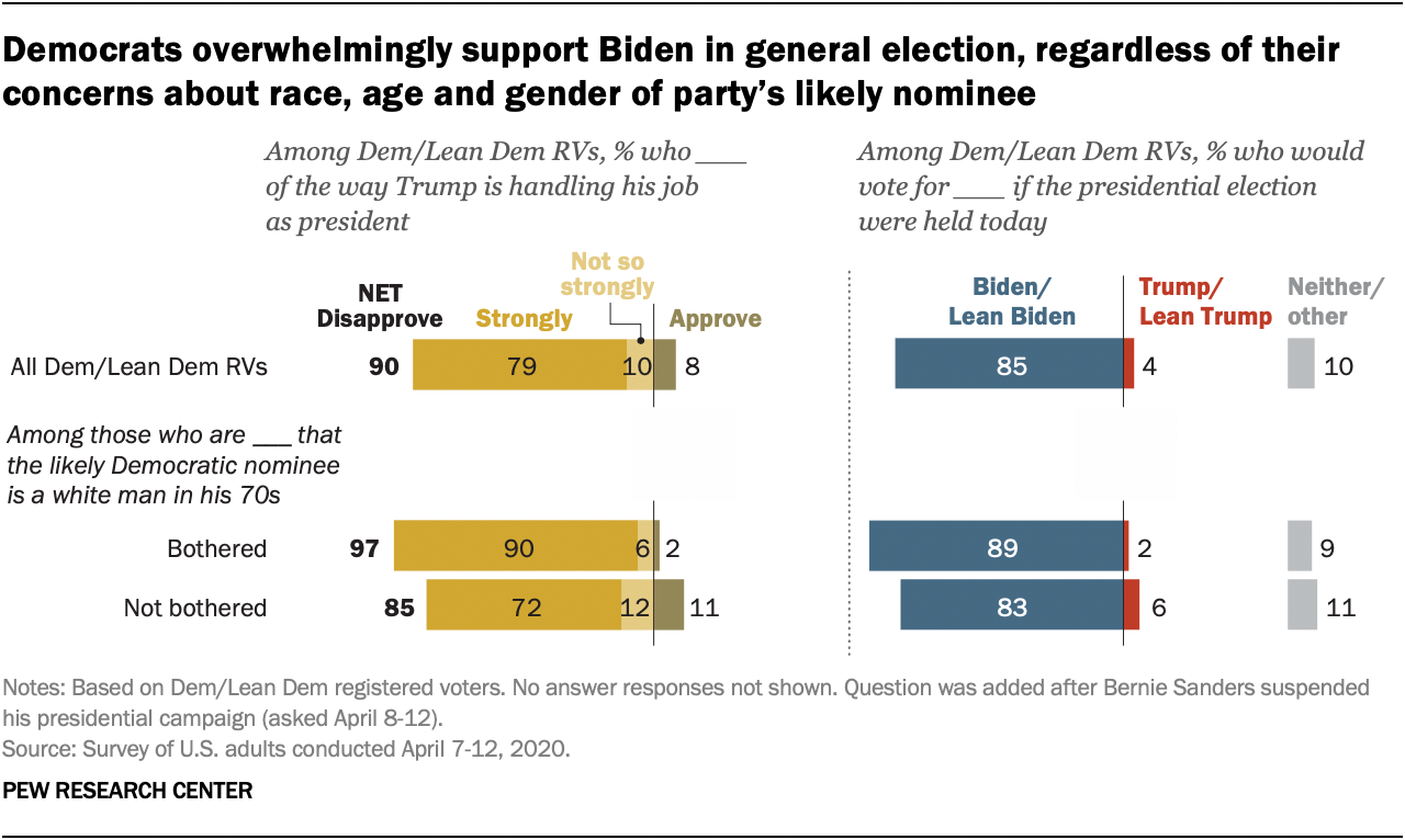 Democrats overwhelmingly support Biden in general election, regardless of their concerns about race, age and gender of party's likely nominee