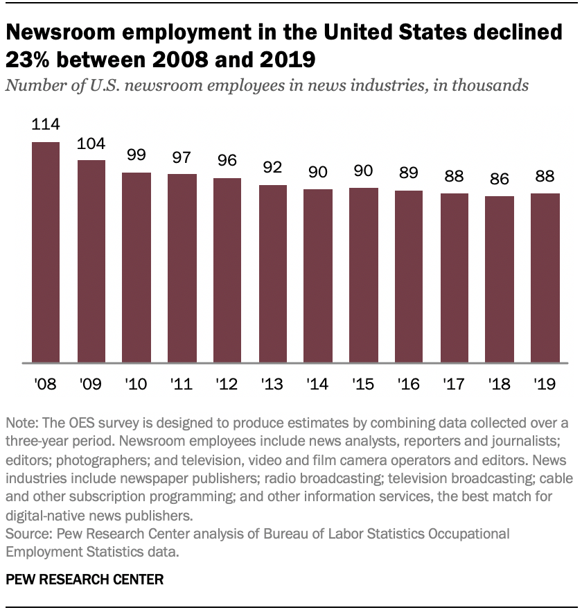 Newsroom employment in the United States declined 23% between 2008 and 2019