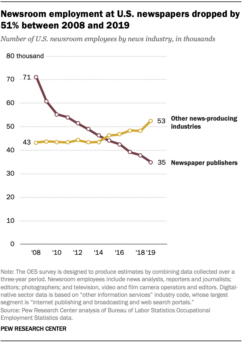 Newsroom employment at U.S. newspapers dropped by 51% between 2008 and 2019