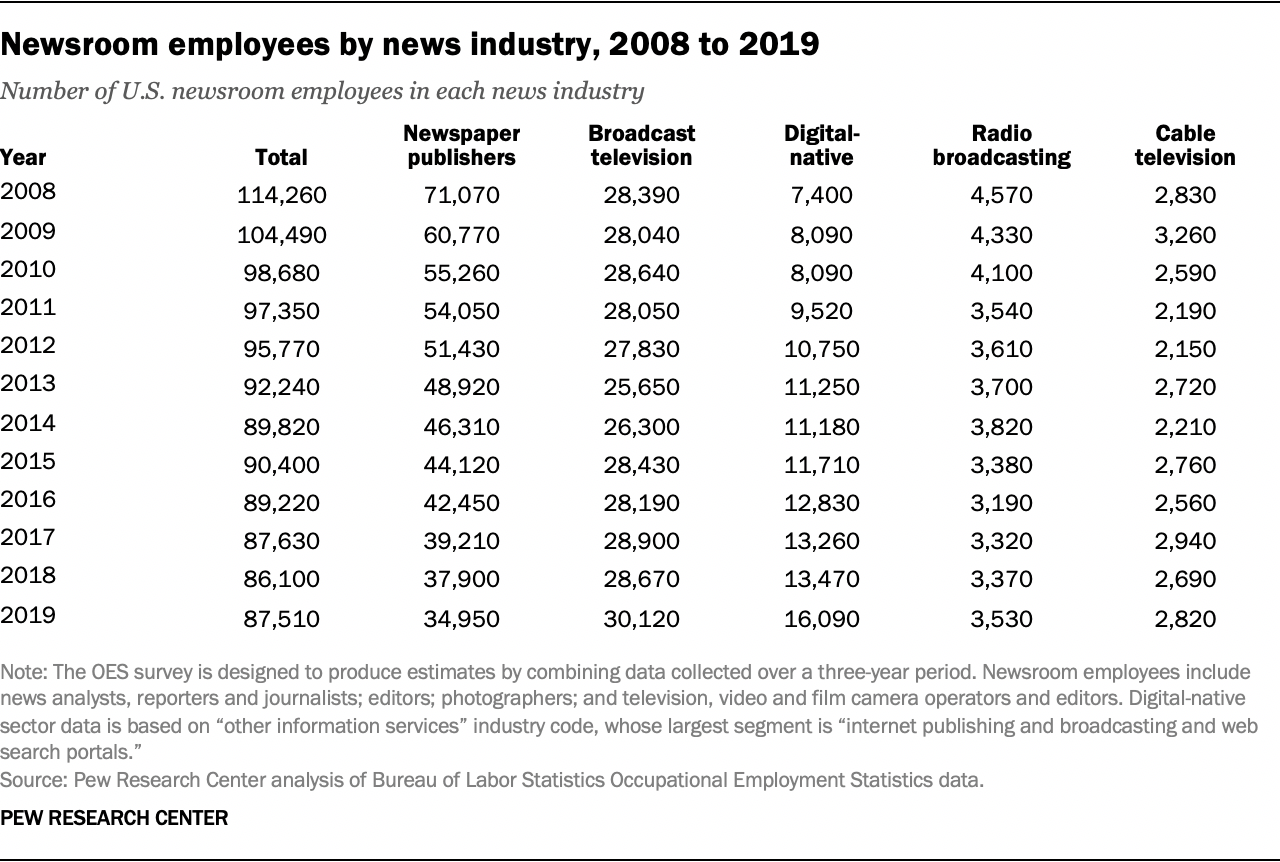 Newsroom employees by news industry, 2008 to 2019
