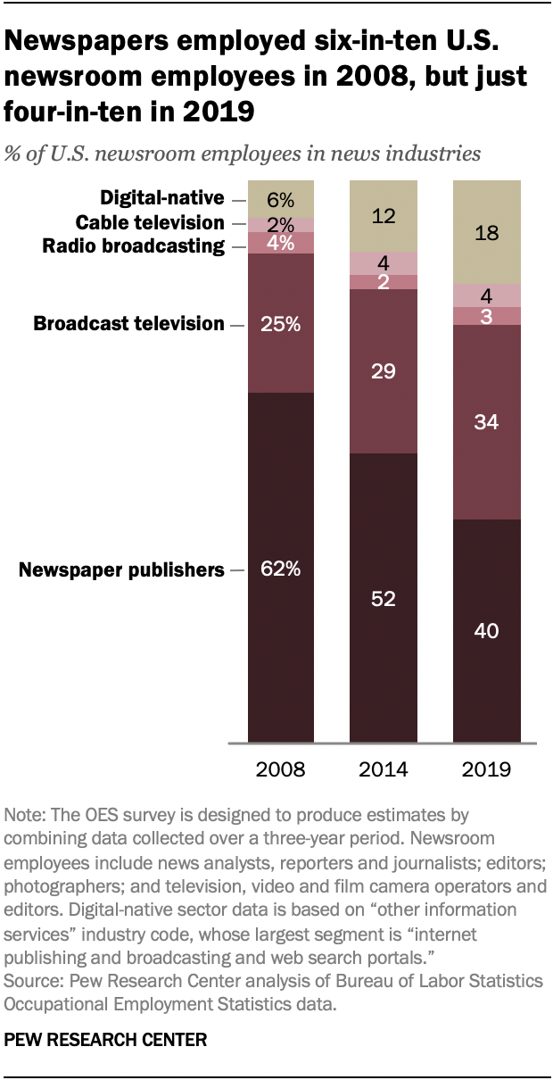 Newspapers employed six-in-ten U.S. newsroom employees in 2008, but just four-in-ten in 2019