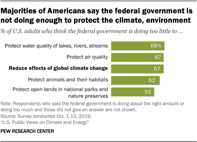 graph of majorities of Americans who say the federal government needs to do more on climate. This is  bullish for Cleantech stocks in 2021.