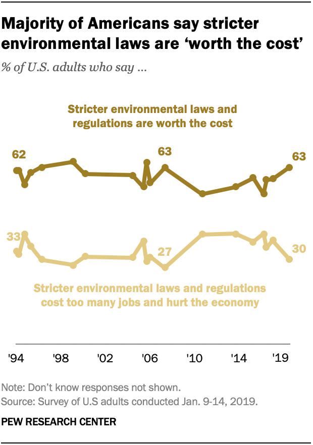 Majority of Americans say stricter environmental laws are 'worth the cost'