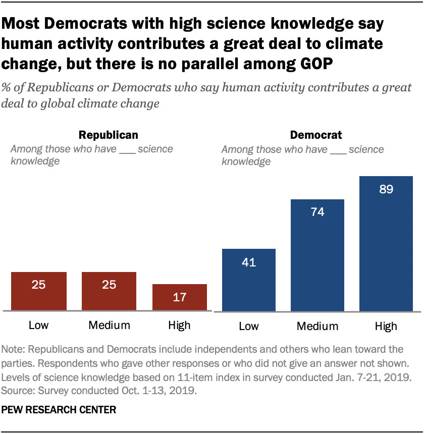 Most Democrats with high science knowledge say human activity contributes a great deal to climate change, but there is no parallel among GOP