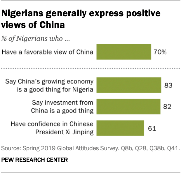 Nigerians generally express positive views of China