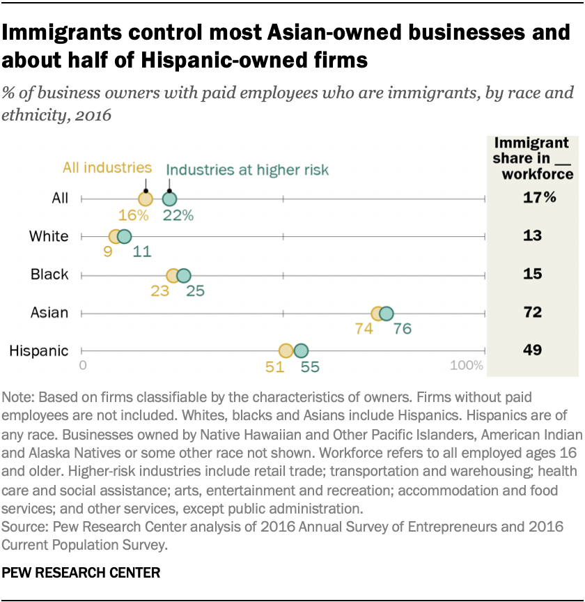 Immigrants control most Asian-owned businesses and about half of Hispanic-owned firms