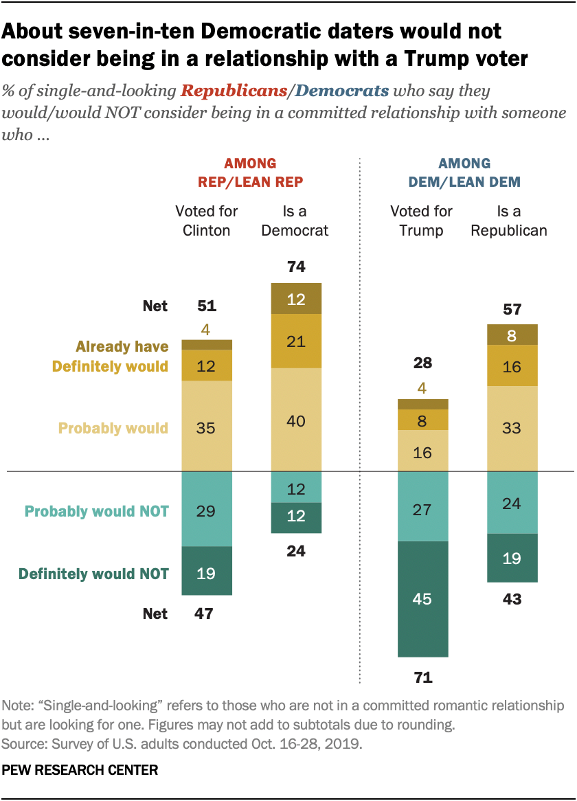 About seven-in-ten Democratic daters would not consider being in a relationship with a Trump voter