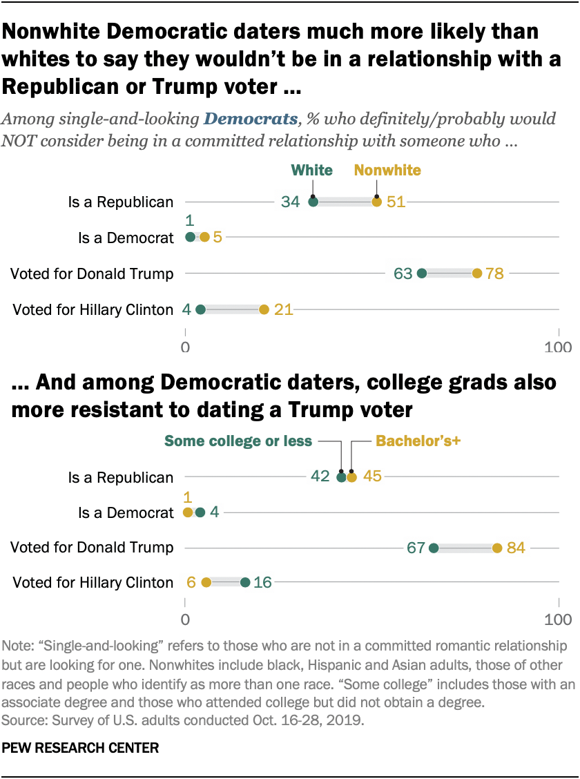 Nonwhite Democratic daters much more likely than whites to say they wouldn't be in a relationship with a Republican or Trump voter