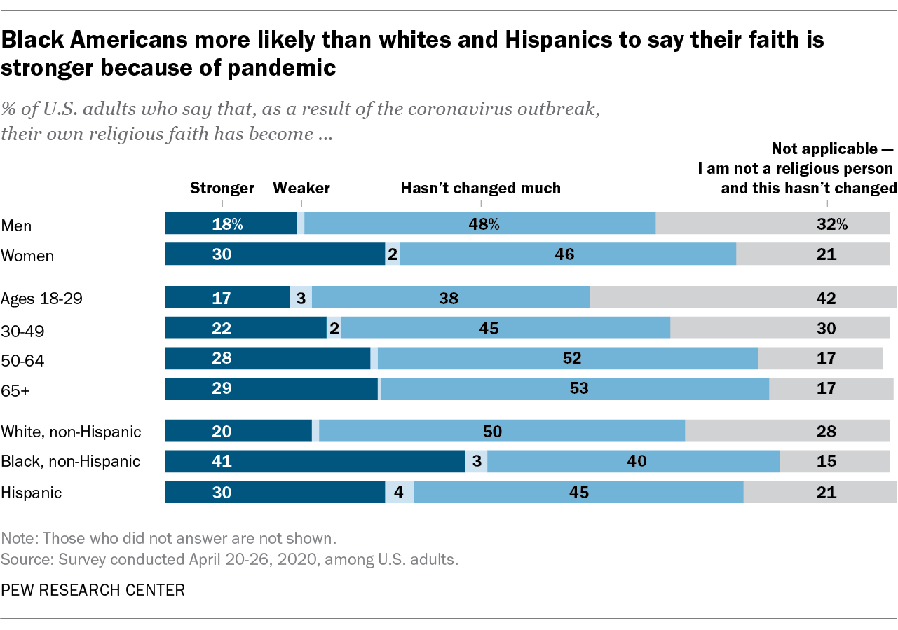Black Americans more likely than whites and Hispanics to say their faith is stronger because of pandemic