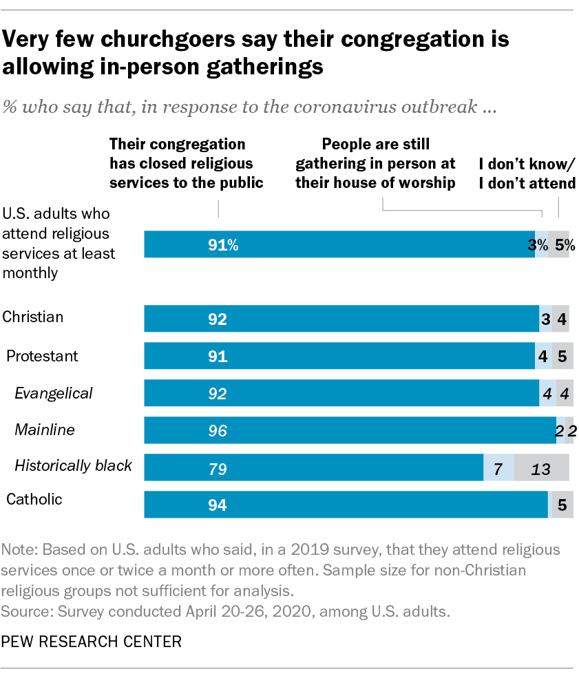 Very few churchgoers say their congregation is allowing in-person gatherings