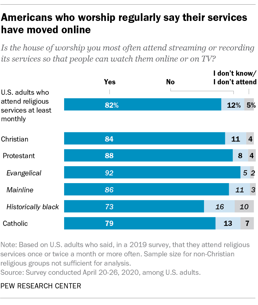 Americans who worship regularly say their services have moved online