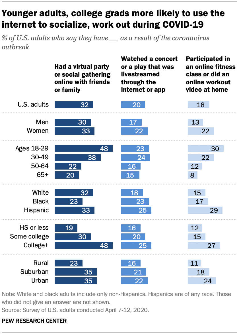 Younger adults, college grads more likely to use the internet to socialize, work out during COVID-19