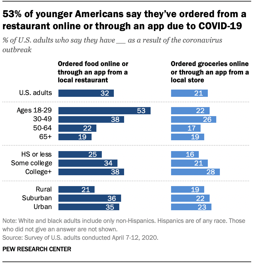 53% of younger Americans say they've ordered from a restaurant online or through an app due to COVID-19