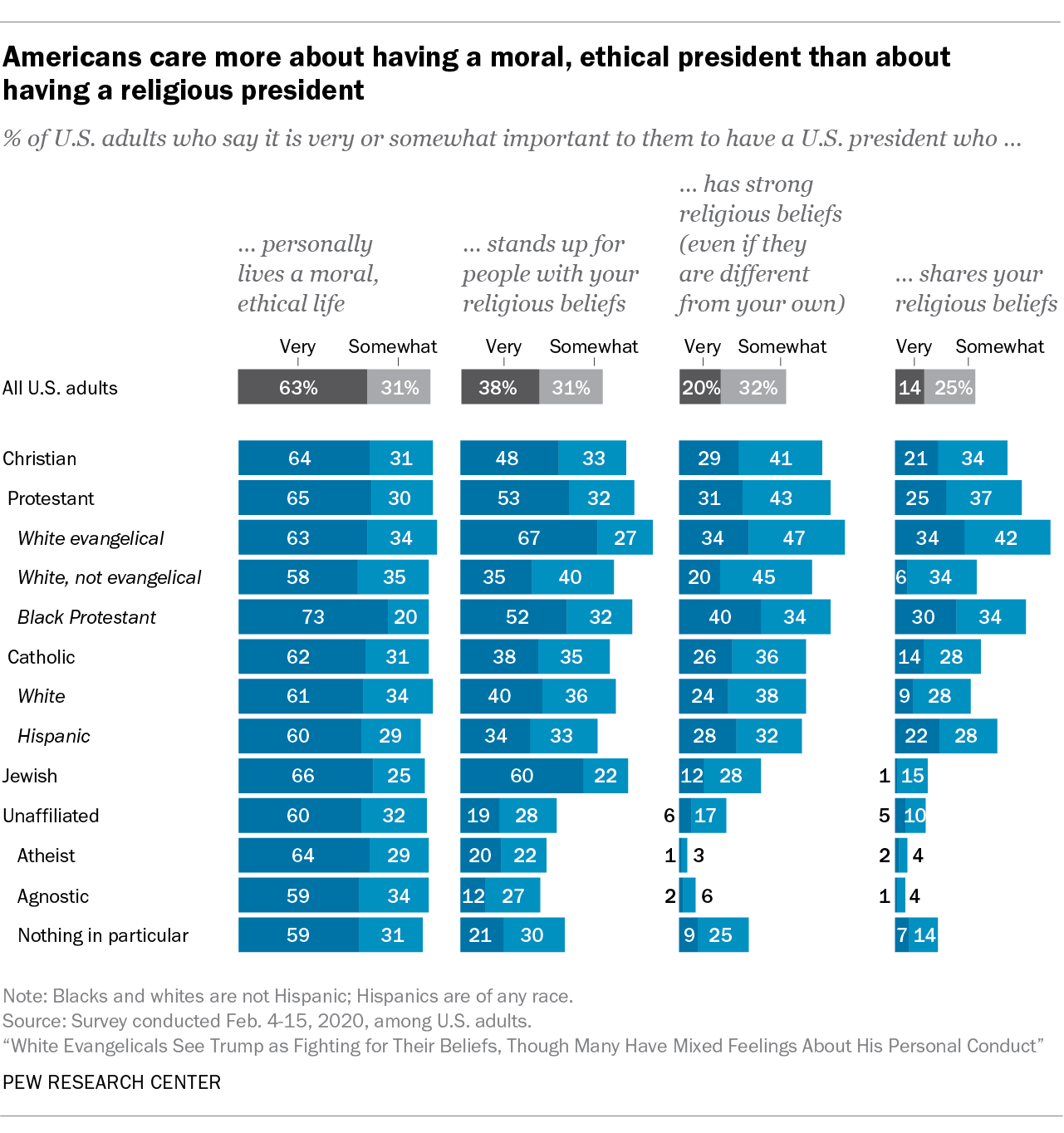 Americans care more about having a moral, ethical president than about having a religious president