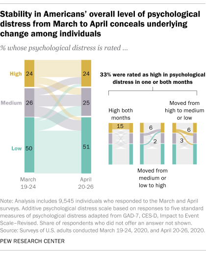 Stability in Americans' overall level of psychological distress from March to April conceals underlying change among individuals