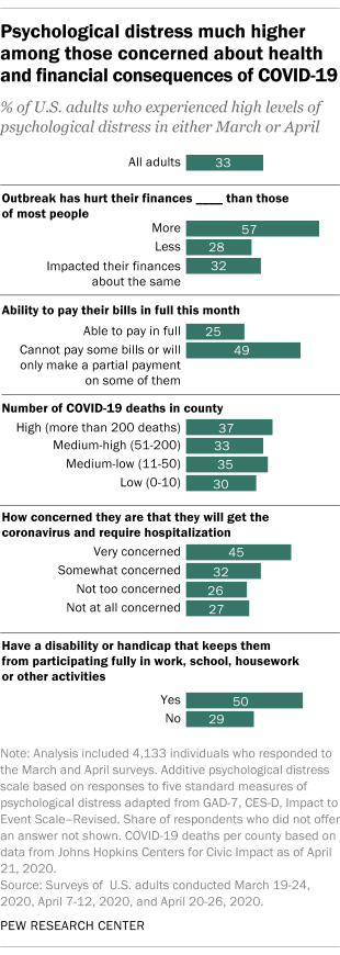Psychological distress much higher among those concerned about health and financial consequences of COVID-19