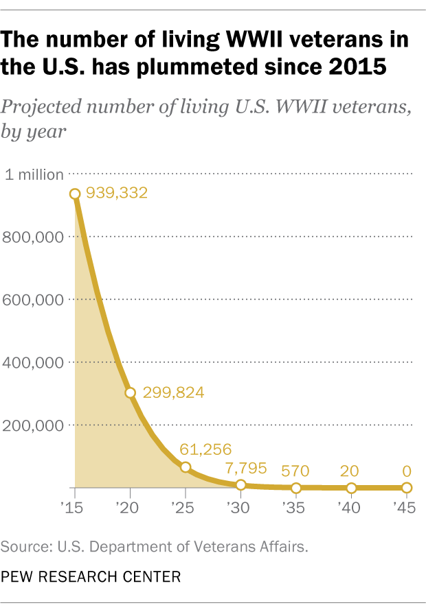 The number of living WWII veterans in the U.S. has plummeted since 2015